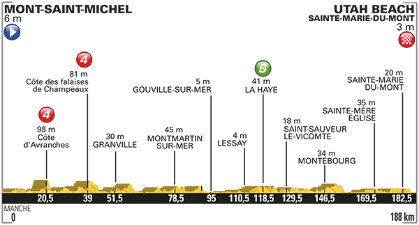 Tour-de-France-2016-etape-1-profil