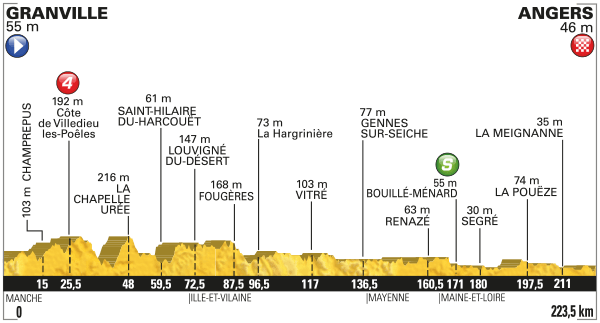 Tour-de-France-2016-etape-3-profil