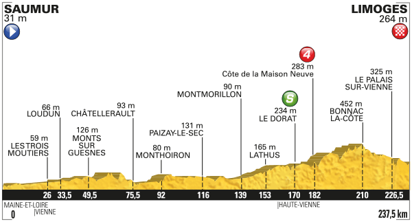 Tour-de-France-2016-etape-4-profil