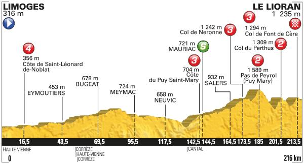 Tour-de-France-2016-etape-5-profil