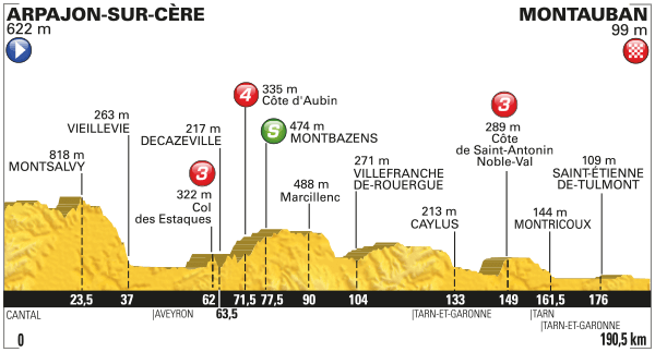 Tour-de-France-2016-etape-6-profil
